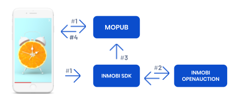 InMobi_Dynamic_Bidding_One-Pager.png